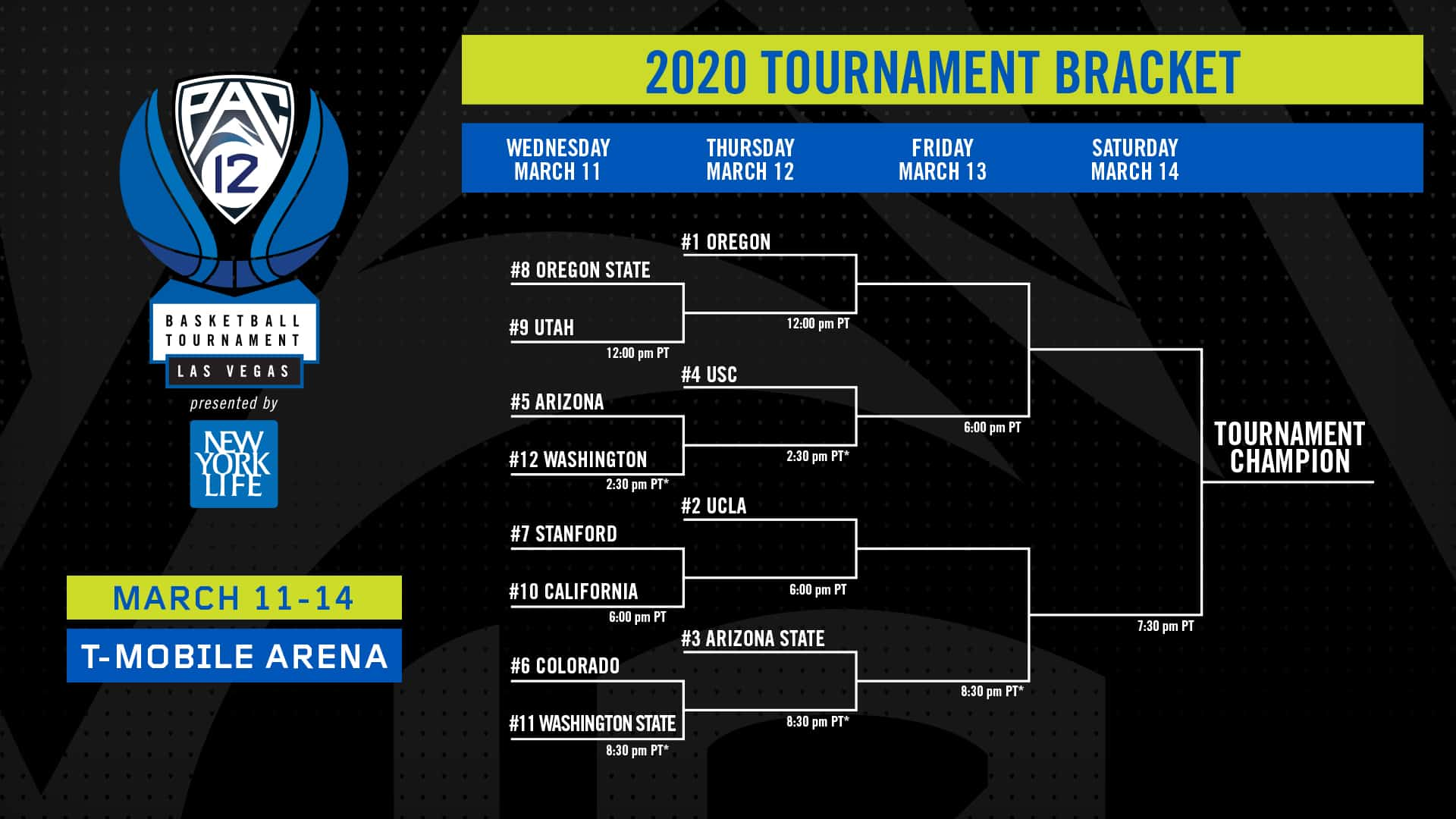 Torneo Pac-12 2020 March Madness