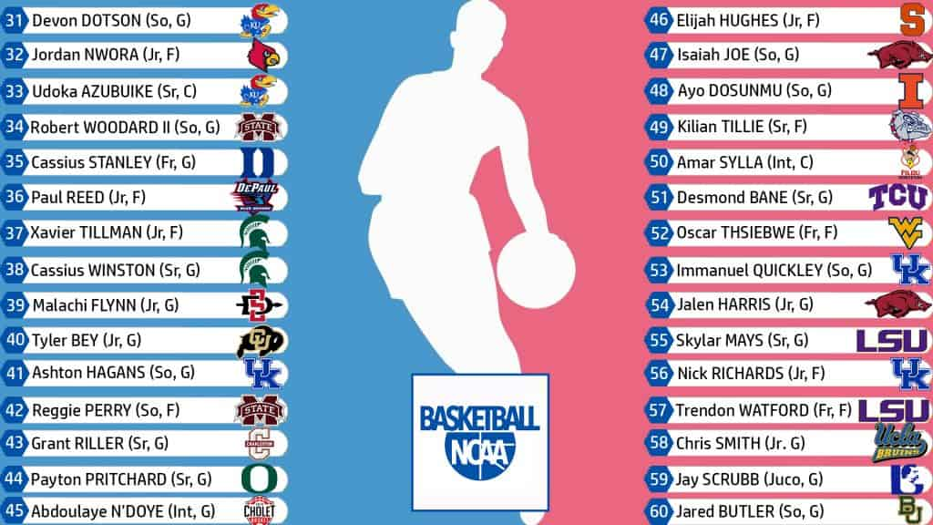 Super Mock Draft NBA, il secondo giro | Basketball NCAA