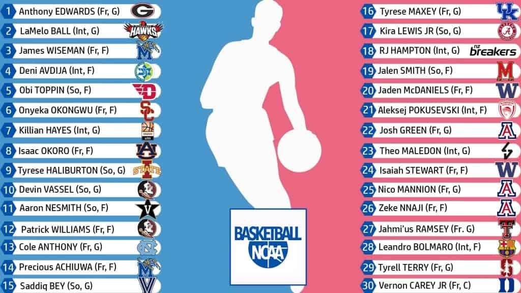 SuSuper Mock Draft NBA, Vassel si prende la top 10   Basketball NCAAper Mock Draft NBA, il secondo giro   Basketball NCAA