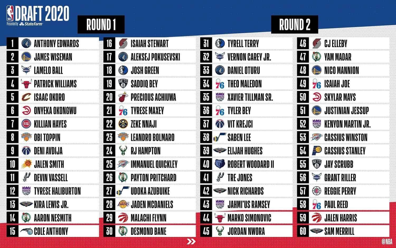 Draft NBA 2020 Round 1-2