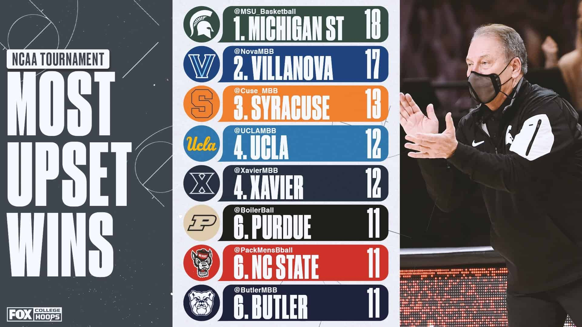 March Madness 2021 upset teams